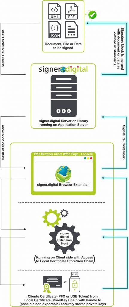 How-It-Works-signer.digital-Web-Server