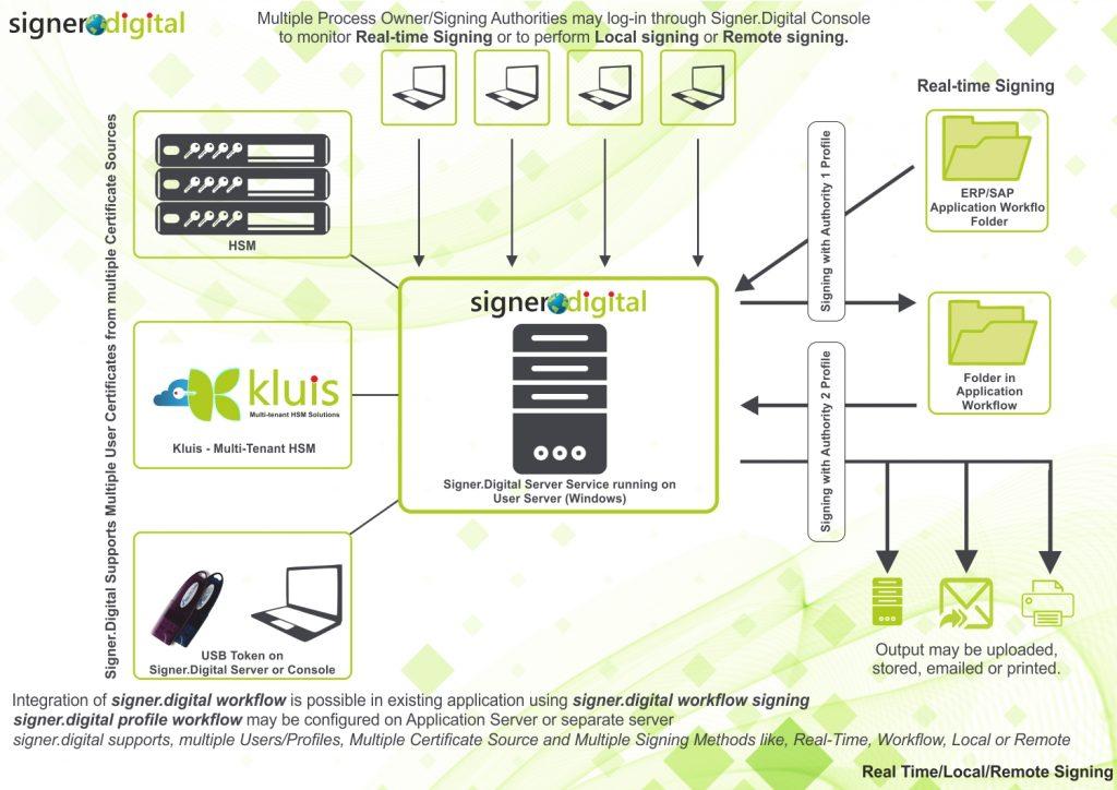 signer.digital-server-Solution-Architecture-Document