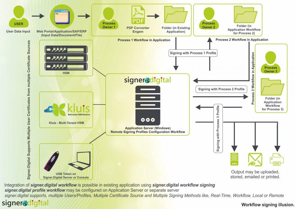 signer.digital-server-Workflow-Multi-Level-Signing